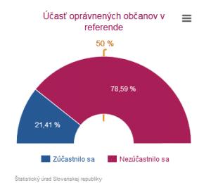 Graf: účasť v referende, zdroj: volbysr.sk