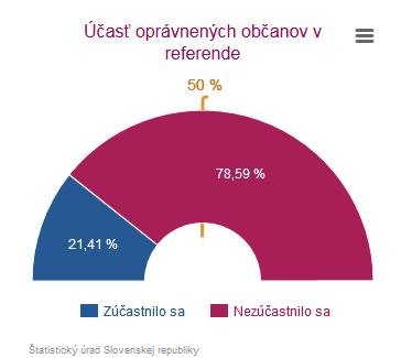 Vyhlásenie mimovládnych platforiem k výsledkom referenda o rodine