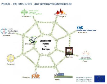 FKI sa zapojilo do európskeho projektu PRORURE